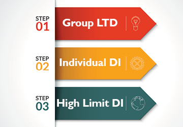 Three Tiers of DI
